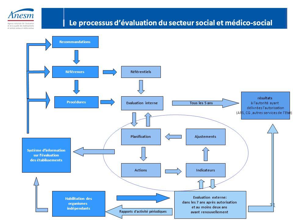 Le processus d'évaluation du secteur social et médico-social