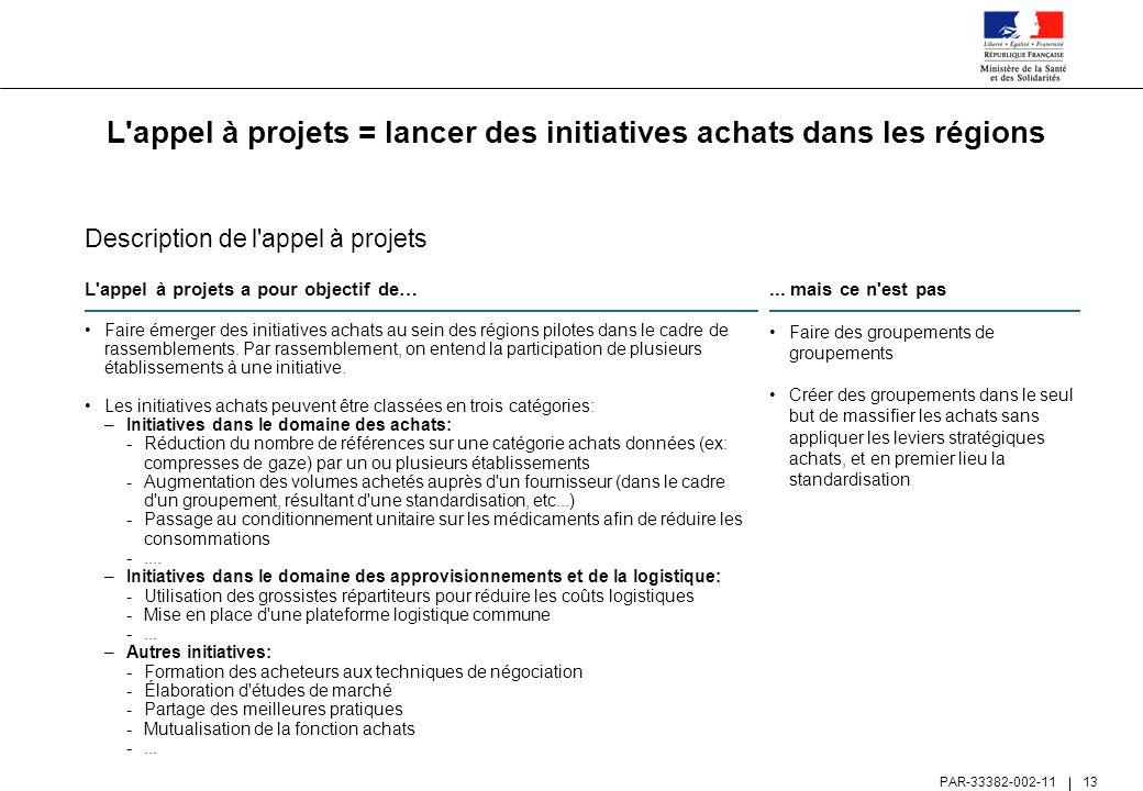 L appel à projets = lancer des initiatives achats dans les régions