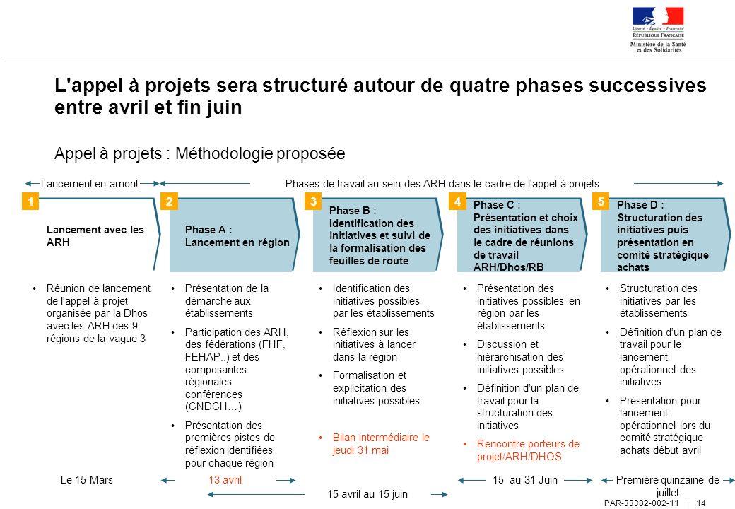 L appel à projets sera structuré autour de quatre phases successives entre avril et fin juin