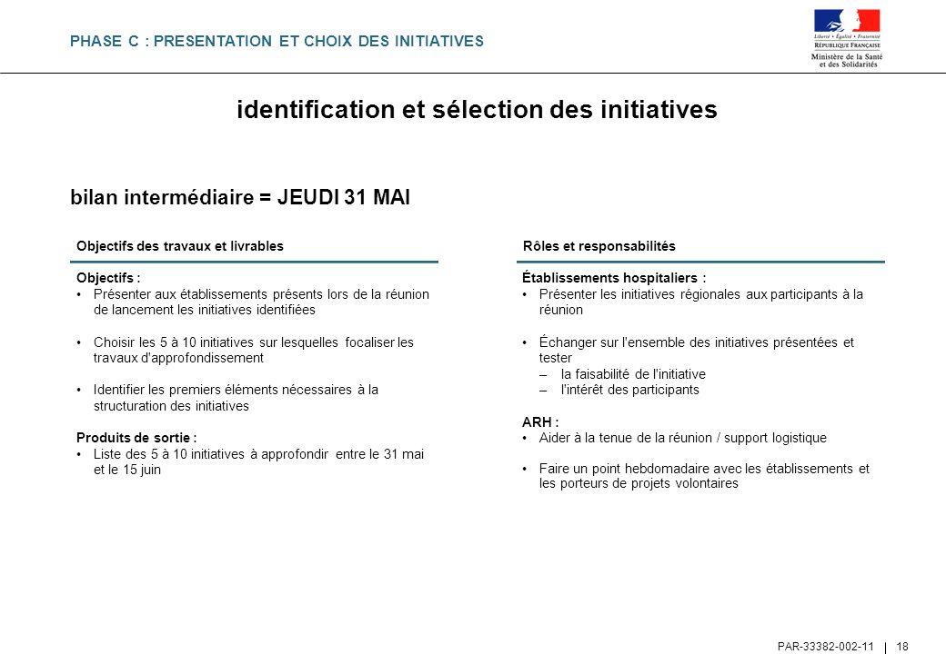 identification et sélection des initiatives