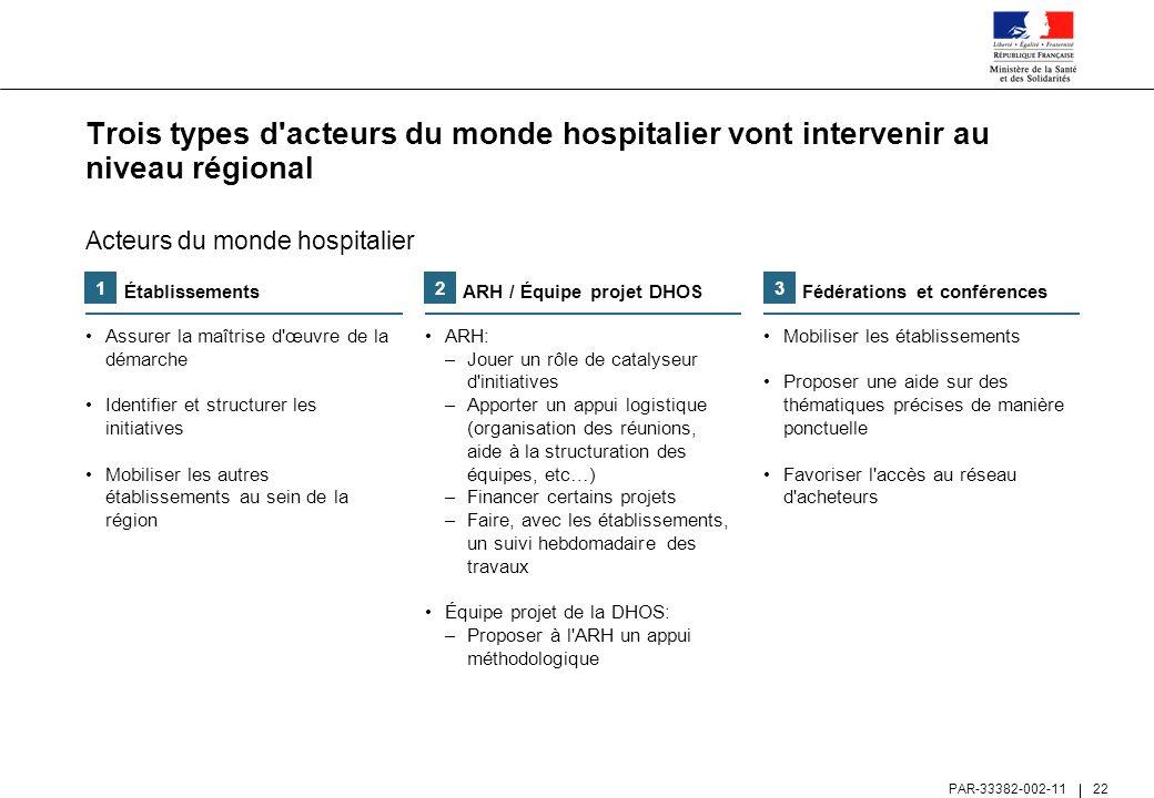 Trois types d acteurs du monde hospitalier vont intervenir au niveau régional