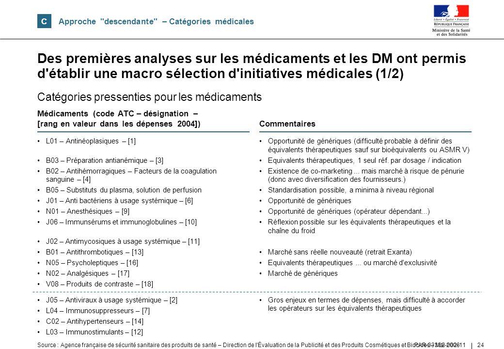 CApproche descendante – Catégories médicales.