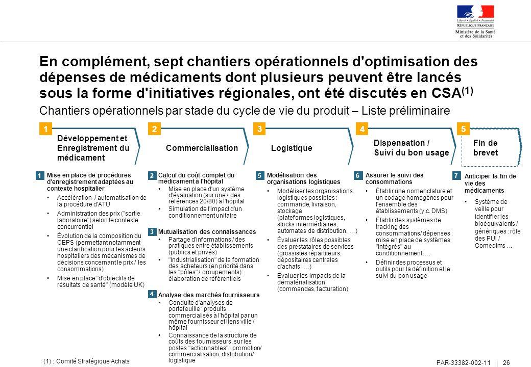 En complément, sept chantiers opérationnels d optimisation des dépenses de médicaments dont plusieurs peuvent être lancés sous la forme d initiatives régionales, ont été discutés en CSA(1)