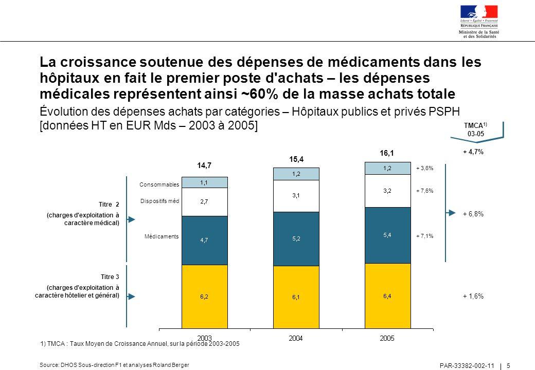 La croissance soutenue des dépenses de médicaments dans les hôpitaux en fait le premier poste d achats – les dépenses médicales représentent ainsi ~60% de la masse achats totale
