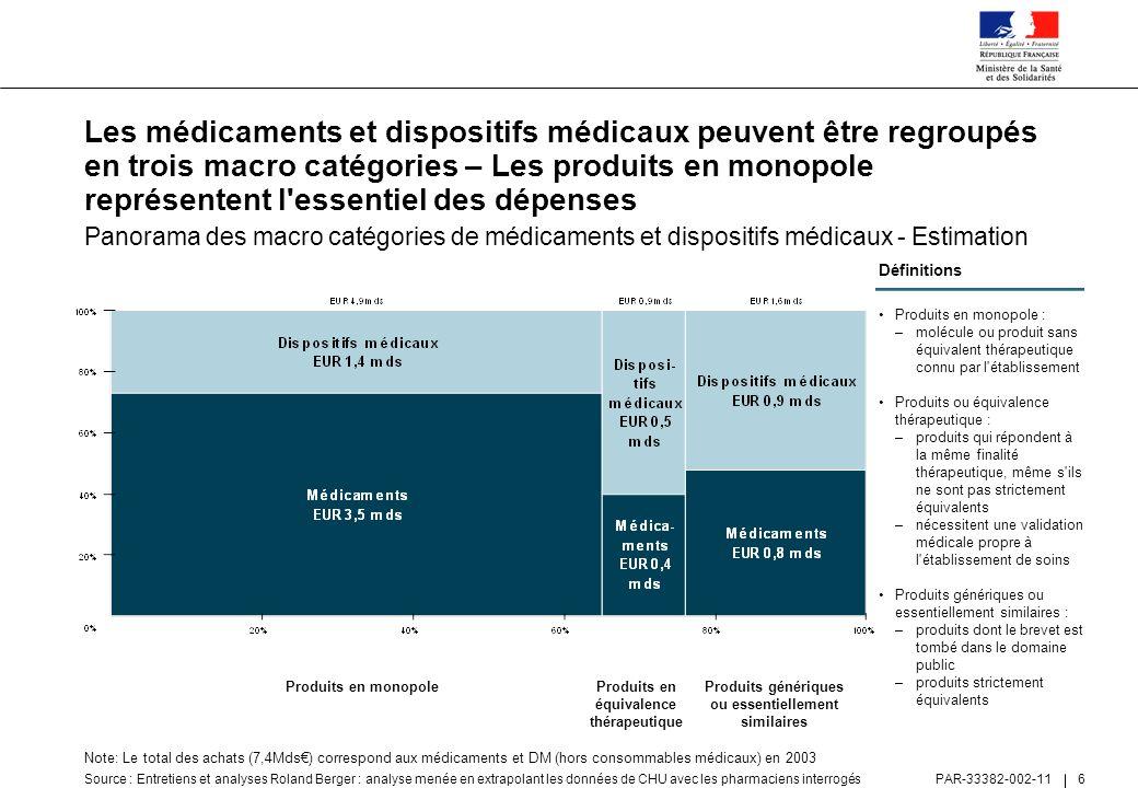 Les médicaments et dispositifs médicaux peuvent être regroupés en trois macro catégories – Les produits en monopole représentent l essentiel des dépenses