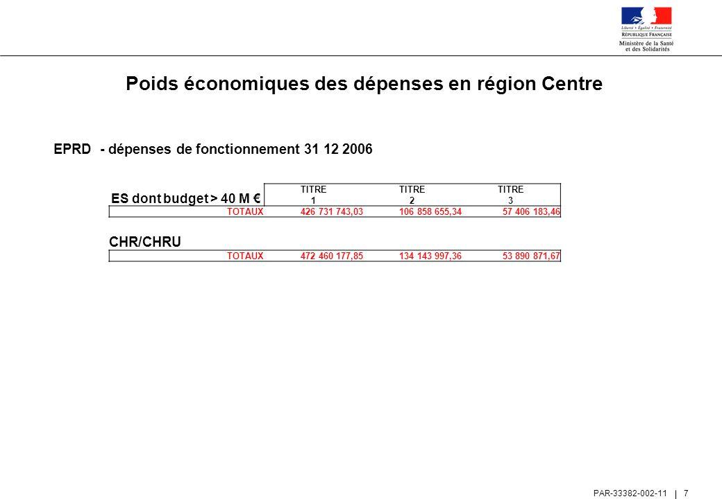 Poids économiques des dépenses en région Centre