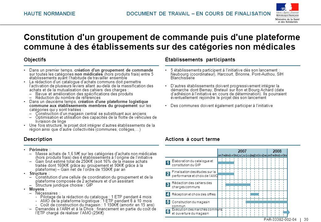 HAUTE NORMANDIE Constitution d un groupement de commande puis d une plateforme commune à des établissements sur des catégories non médicales.