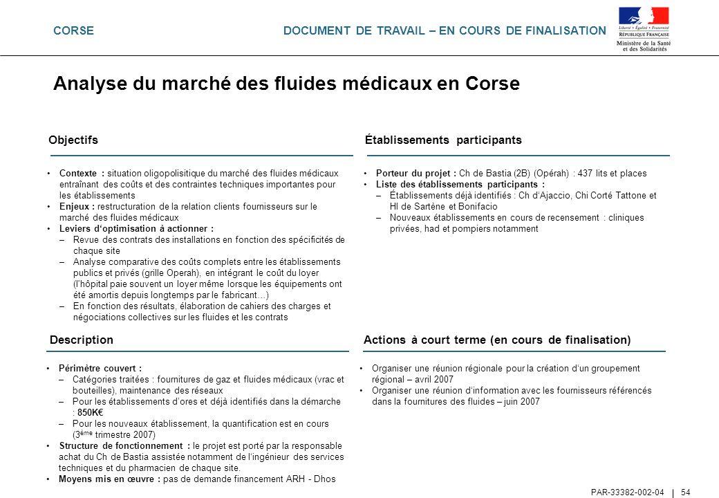 Analyse du marché des fluides médicaux en Corse