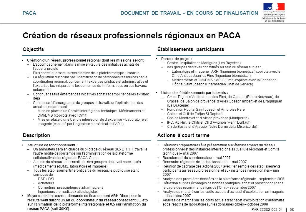 Création de réseaux professionnels régionaux en PACA