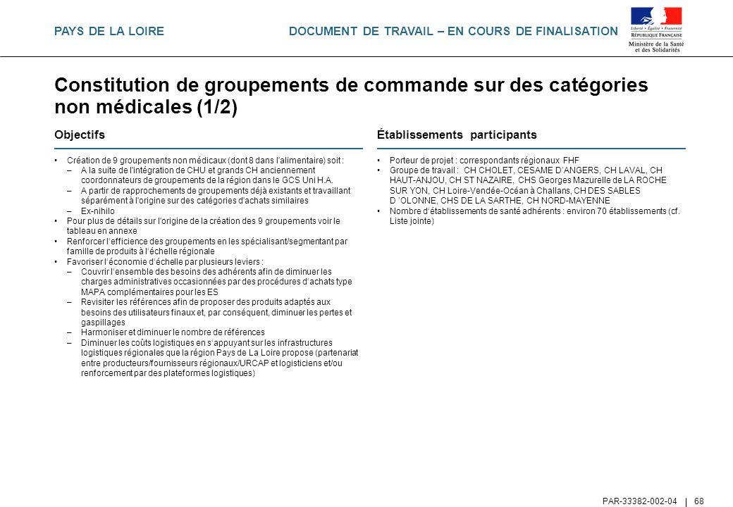 PAYS DE LA LOIRE Constitution de groupements de commande sur des catégories non médicales (1/2) Objectifs.