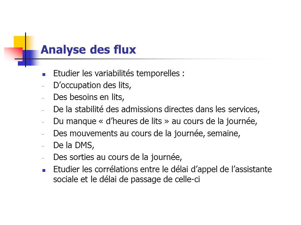 Analyse des flux Etudier les variabilités temporelles :