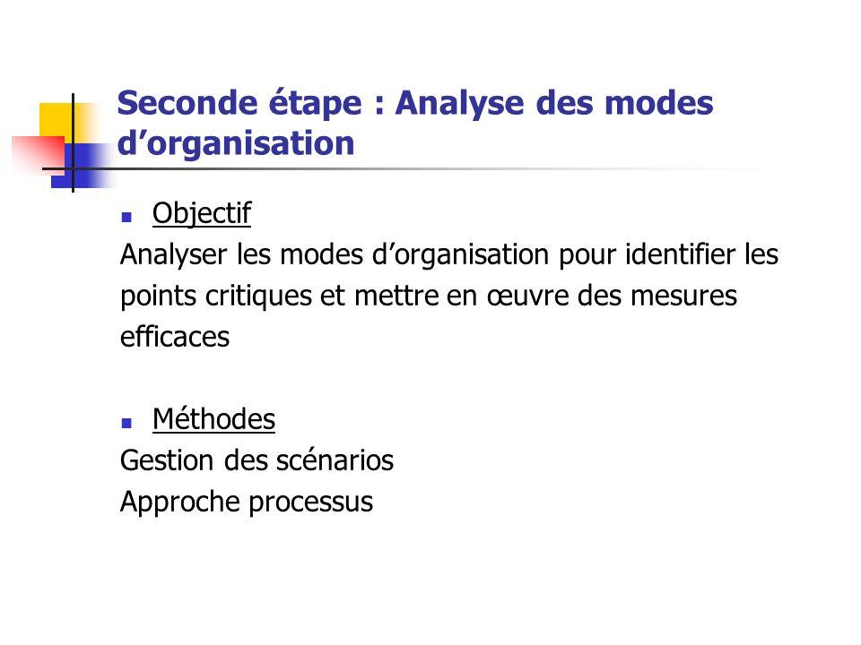 Seconde étape : Analyse des modes d'organisation