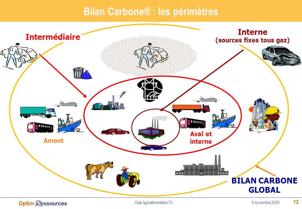 Bilan Carbone® : les périmètres