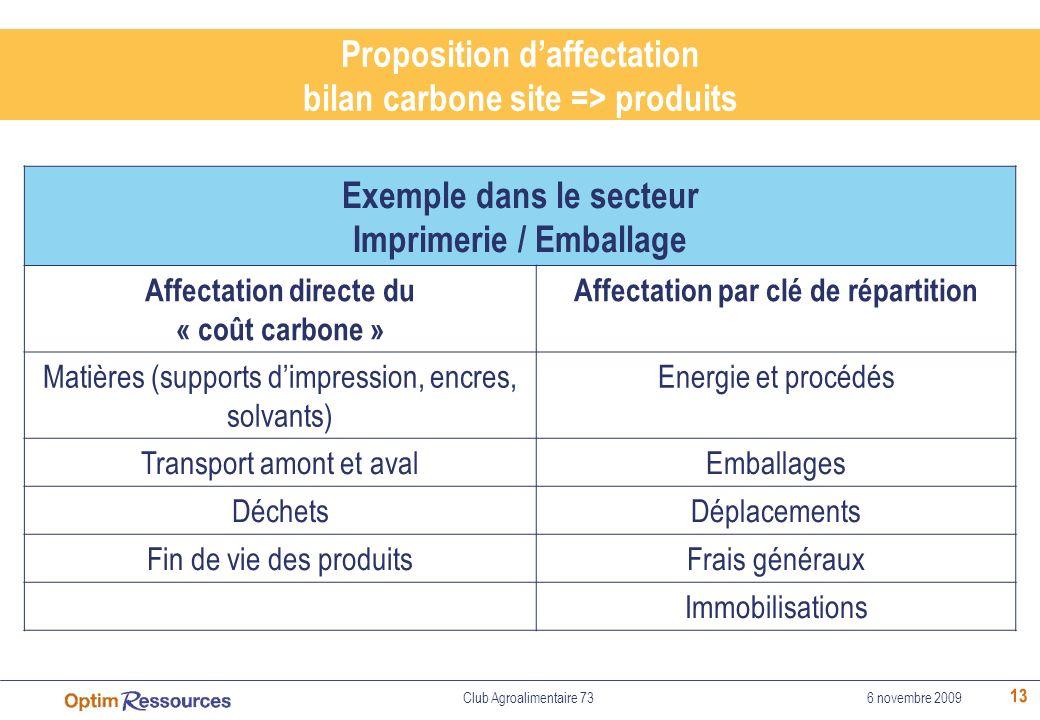 Proposition d'affectation bilan carbone site => produits