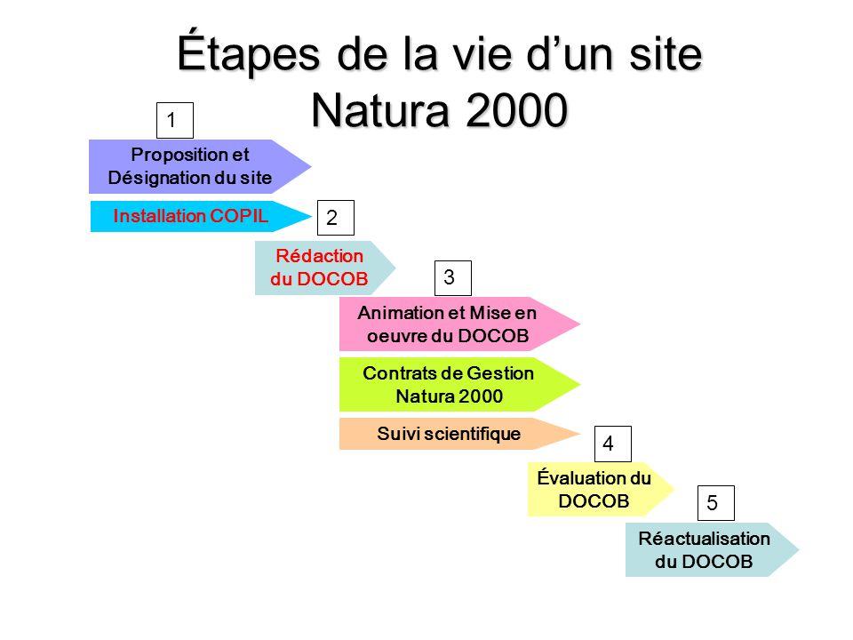 Étapes de la vie d'un site Natura 2000