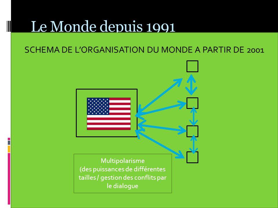 SCHEMA DE L'ORGANISATION DU MONDE A PARTIR DE 2001