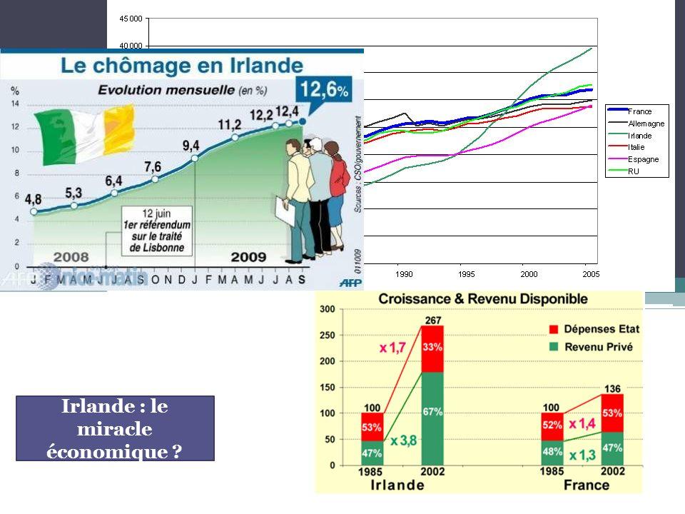 Irlande : le miracle économique