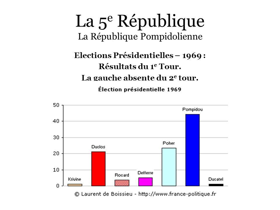 La 5e République La République Pompidolienne