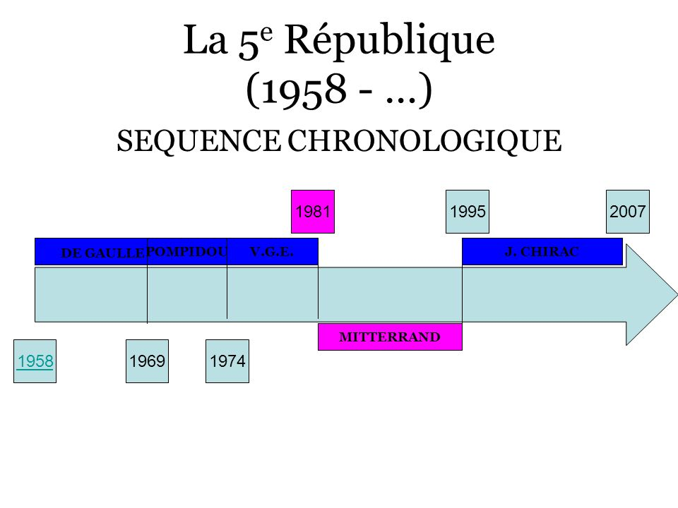 SEQUENCE CHRONOLOGIQUE