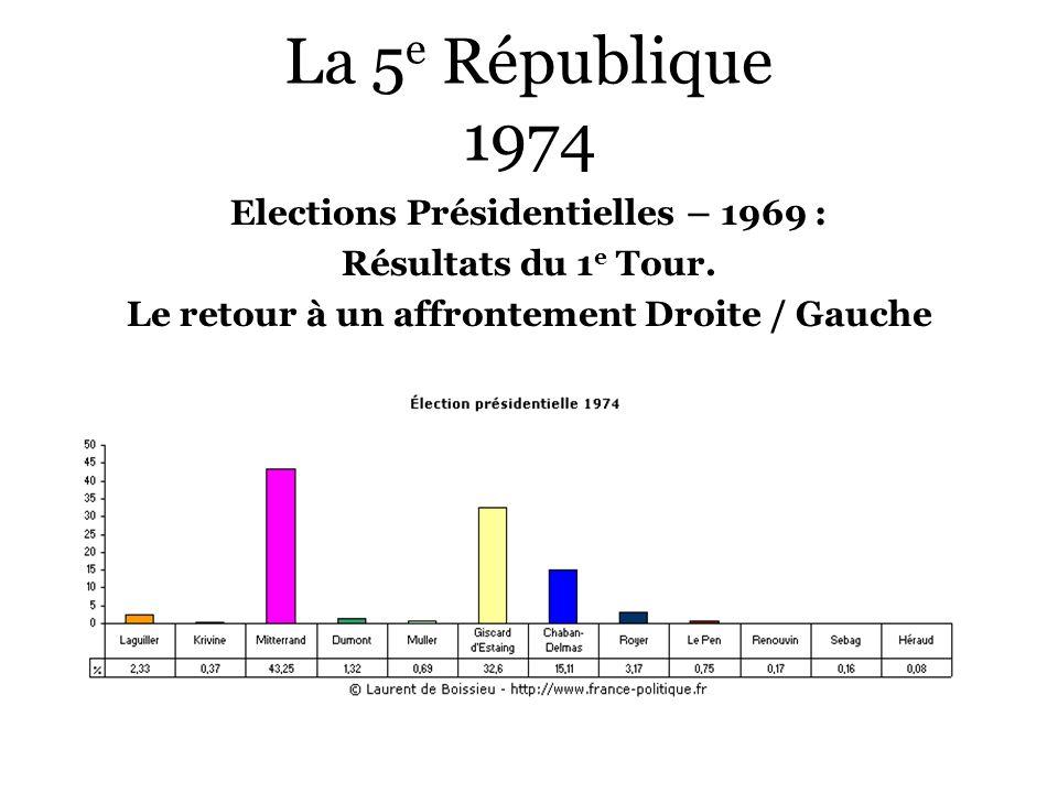 La 5e République 1974 Elections Présidentielles – 1969 :