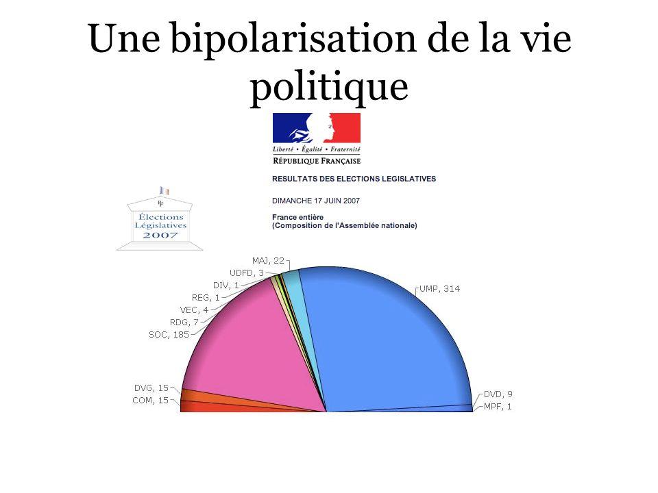 Une bipolarisation de la vie politique