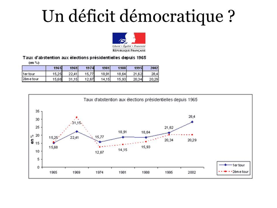 Un déficit démocratique