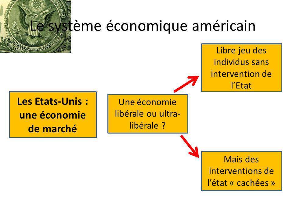 Le système économique américain