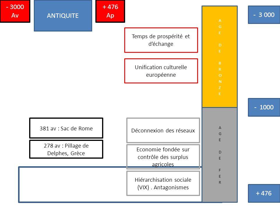 - 3000 Av ANTIQUITE. + 476 Ap. AGE DE BRONZE. - 3 000. Temps de prospérité et d'échange. Unification culturelle européenne.