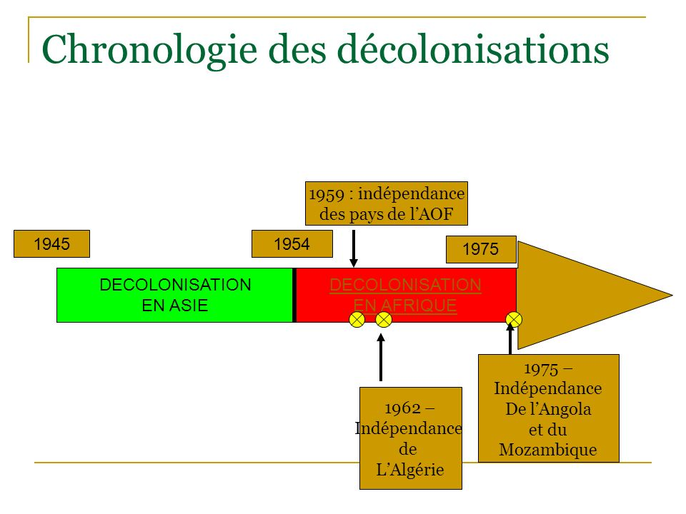 Chronologie des décolonisations