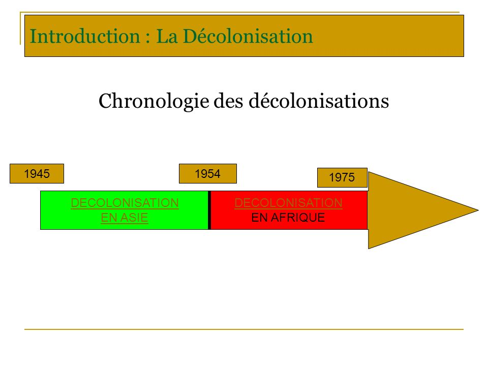 Introduction : La Décolonisation