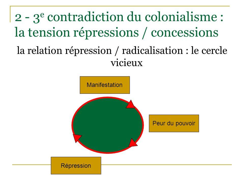 la relation répression / radicalisation : le cercle vicieux