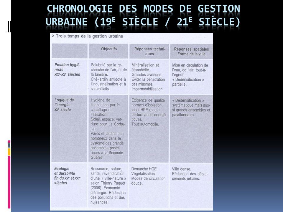 Chronologie des modes de gestion urbaine (19e siècle / 21e siècle)
