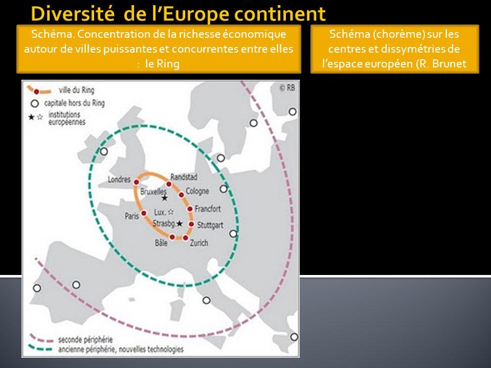 Diversité de l'Europe continent