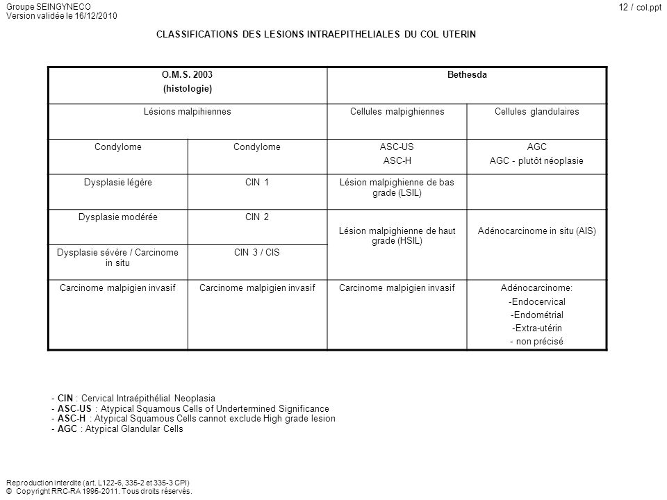 CLASSIFICATIONS DES LESIONS INTRAEPITHELIALES DU COL UTERIN