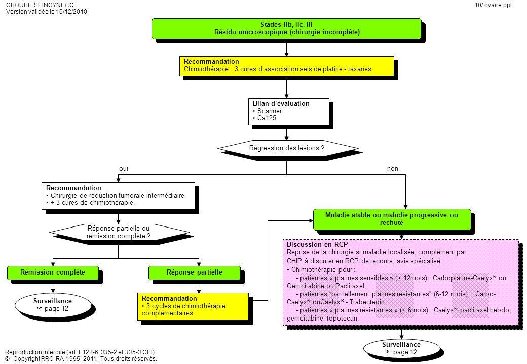 Résidu macroscopique (chirurgie incomplète)
