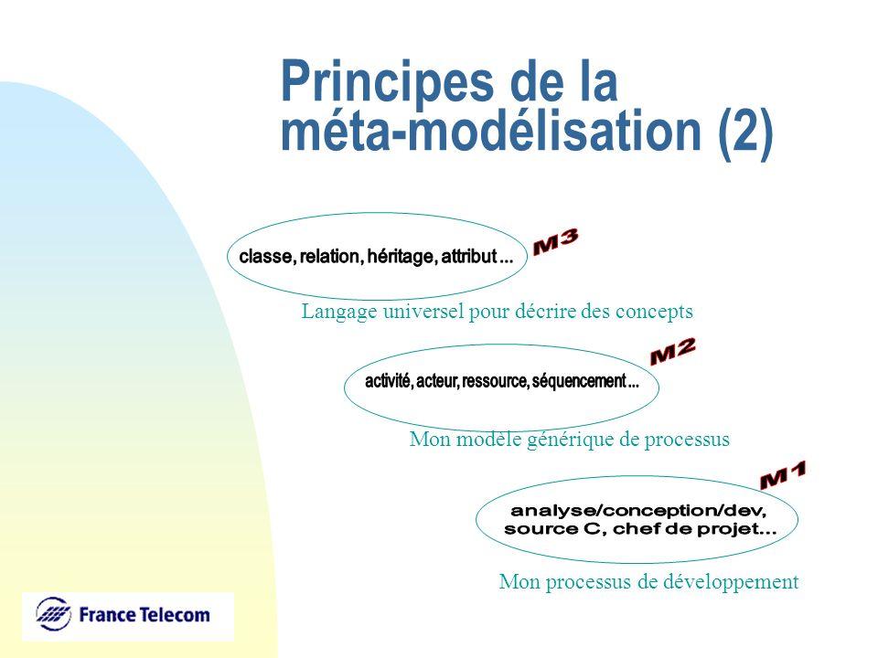 Principes de la méta-modélisation (2)