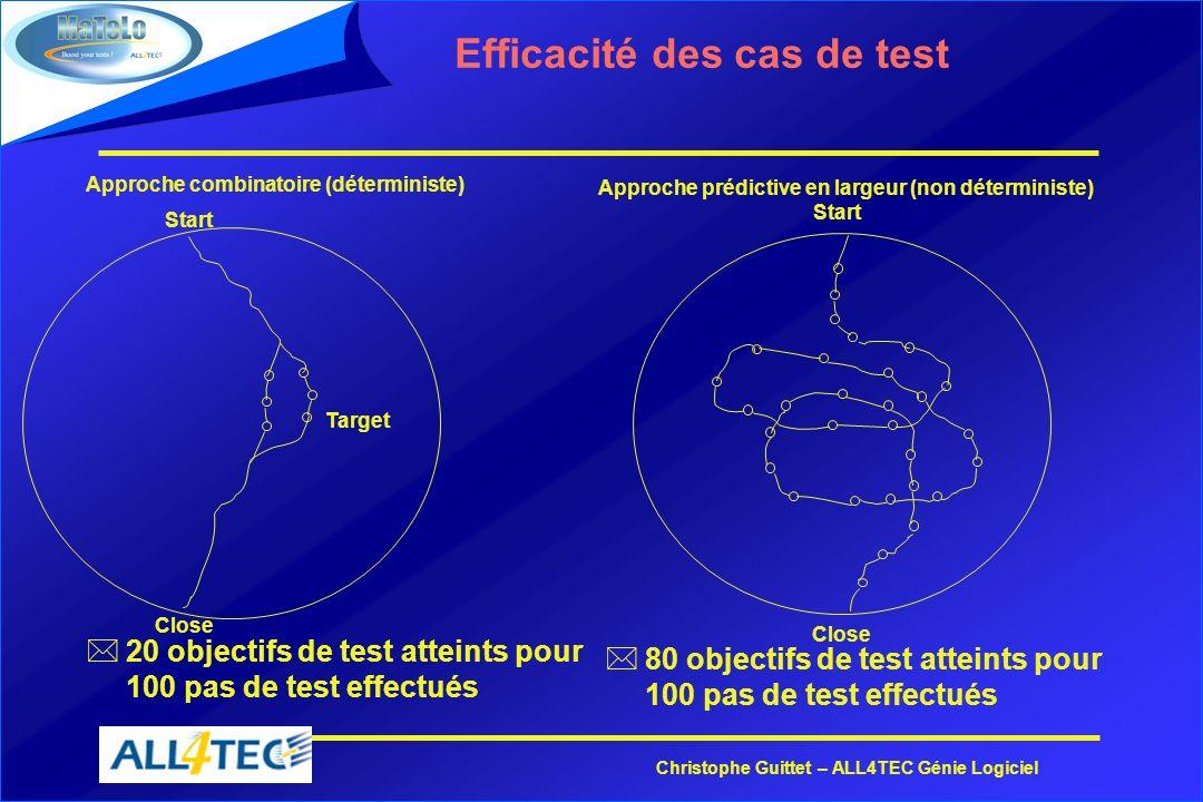 Efficacité des cas de test