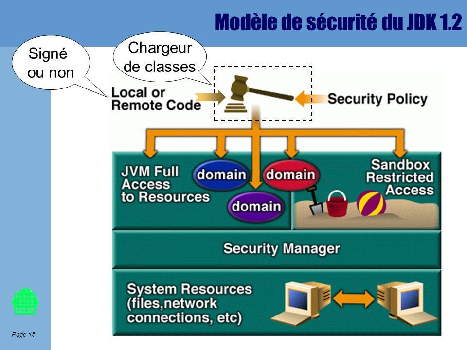 Modèle de sécurité du JDK 1.2