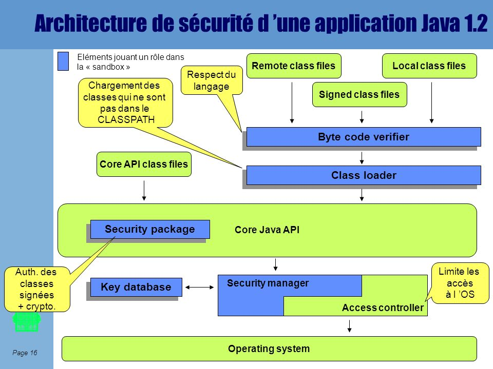 Architecture de sécurité d 'une application Java 1.2