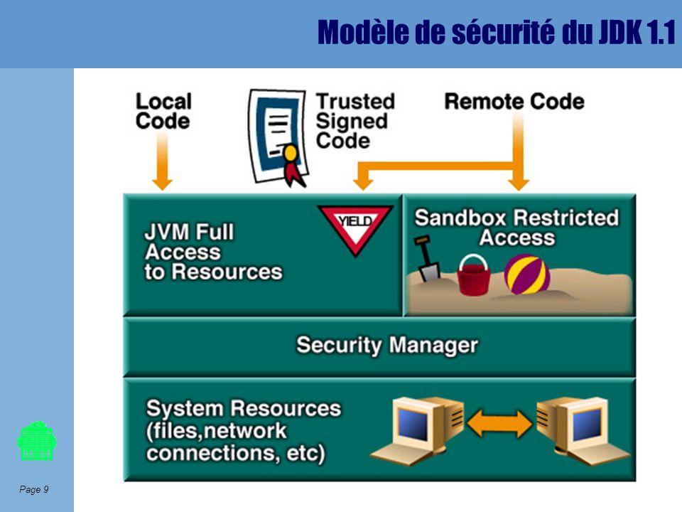 Modèle de sécurité du JDK 1.1