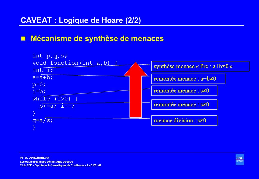 CAVEAT : Logique de Hoare (2/2)