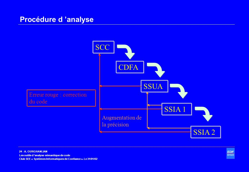 SCC CDFA SSUA SSIA 1 SSIA 2 Procédure d 'analyse