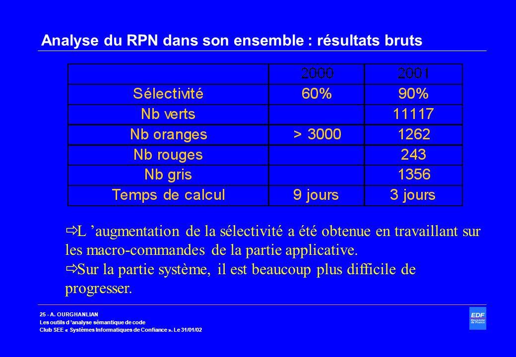 Analyse du RPN dans son ensemble : résultats bruts
