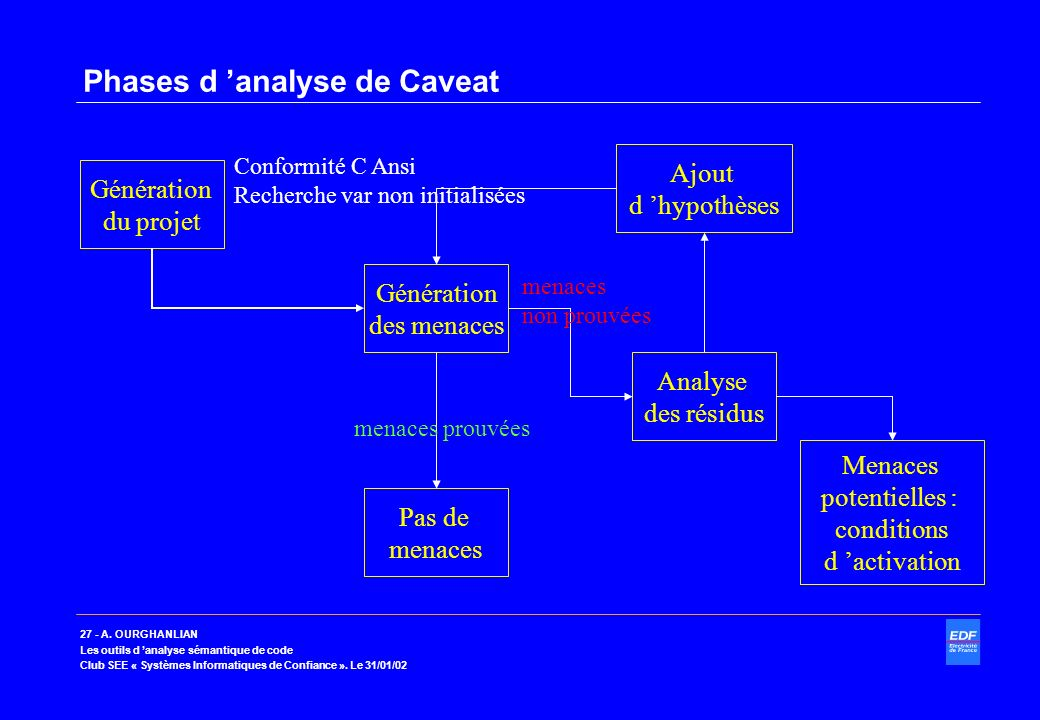 Phases d 'analyse de Caveat