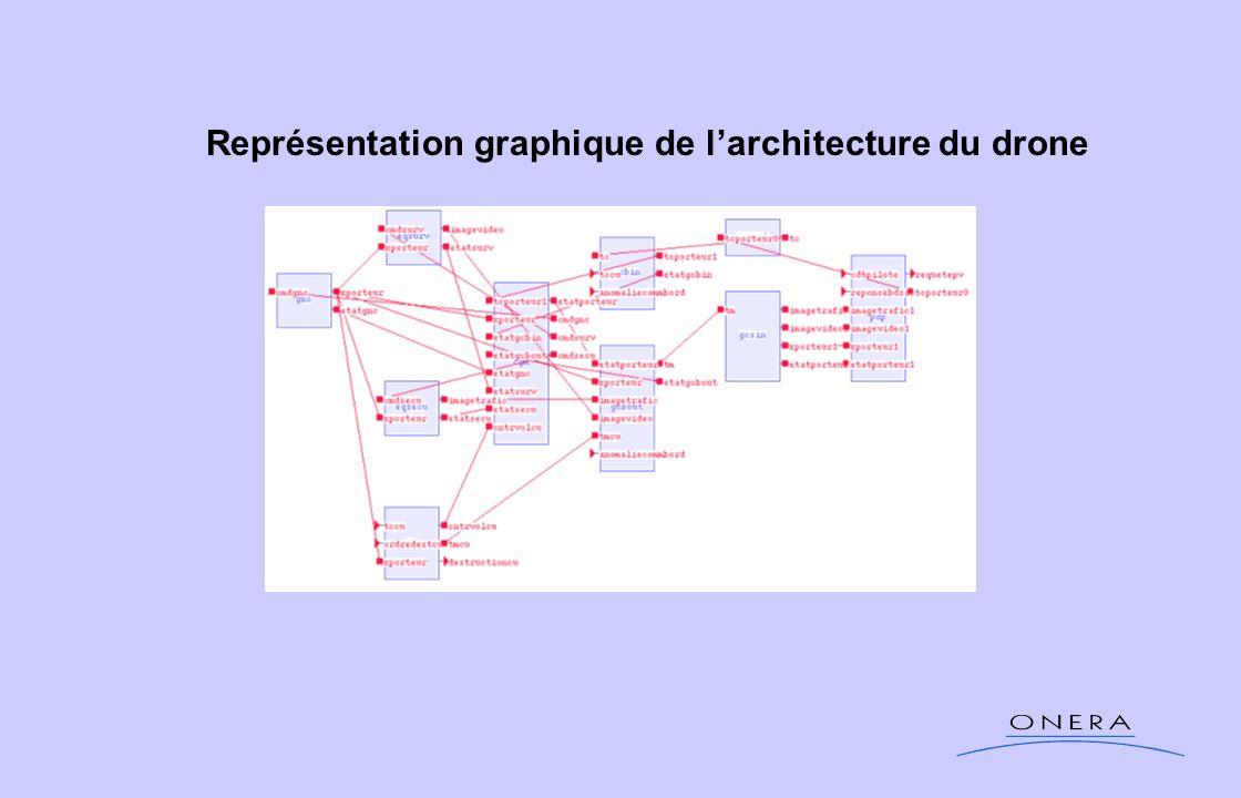 Représentation graphique de l'architecture du drone