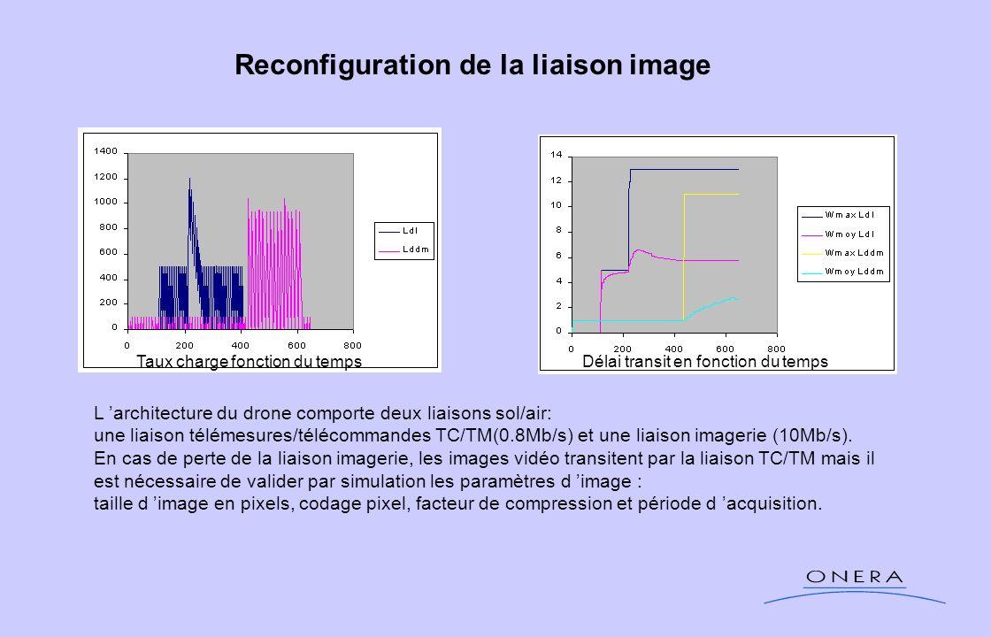 Reconfiguration de la liaison image