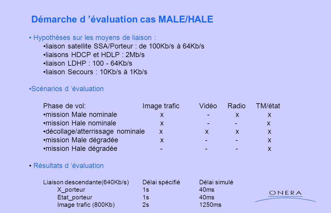Démarche d 'évaluation cas MALE/HALE