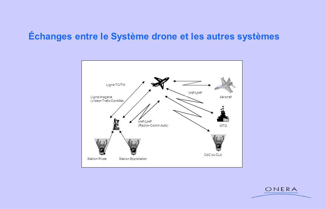 Échanges entre le Système drone et les autres systèmes