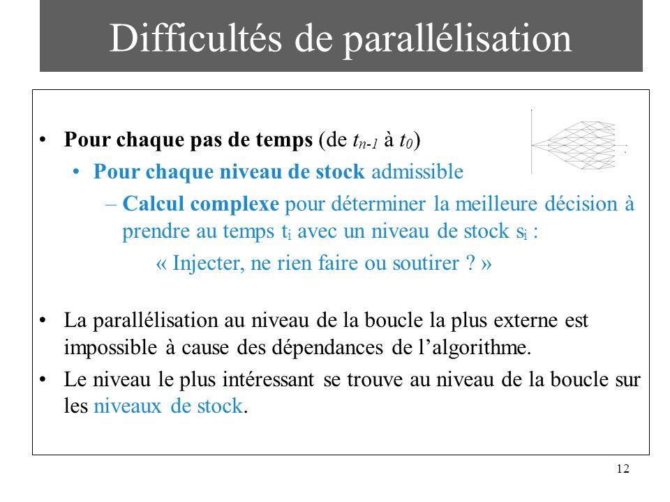 Difficultés de parallélisation