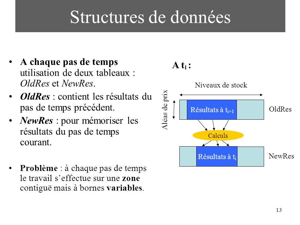 Structures de données A chaque pas de temps utilisation de deux tableaux : OldRes et NewRes.